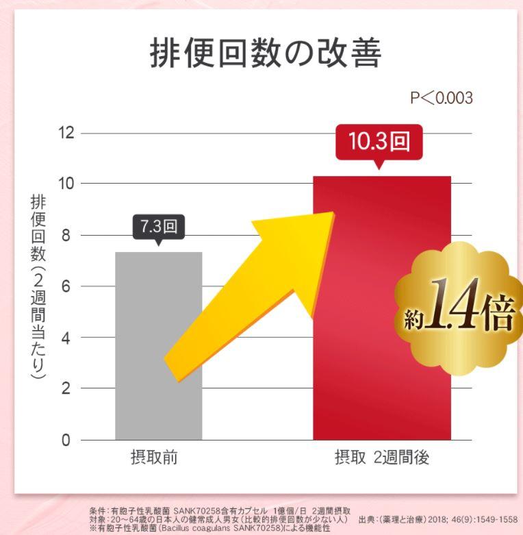 ビオリーナーの排便回数が1.4倍に上がる効果のグラフ画像.